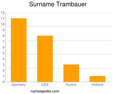 Surname Trambauer