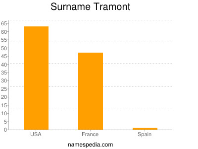 Surname Tramont