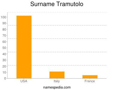 nom Tramutolo