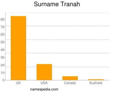 Surname Tranah