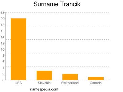 Surname Trancik