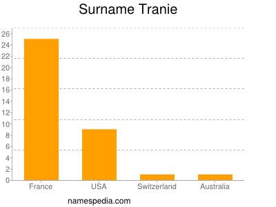 Surname Tranie