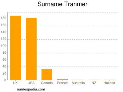 Surname Tranmer