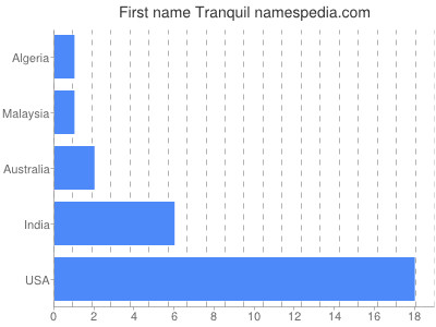 Given name Tranquil