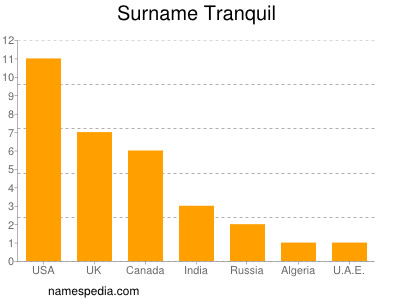 Surname Tranquil