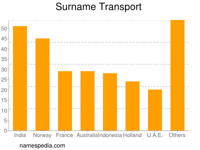 Surname Transport