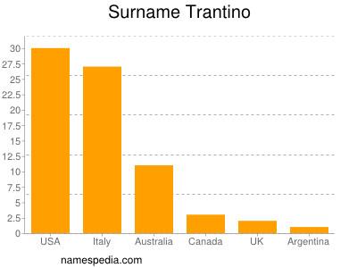 Surname Trantino