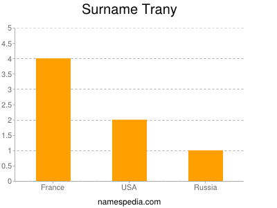 Surname Trany