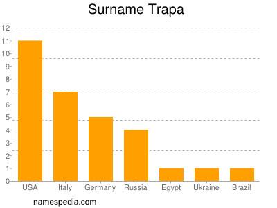 Surname Trapa