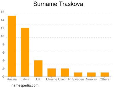 Surname Traskova