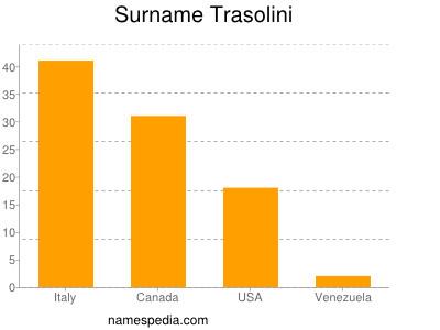 Surname Trasolini