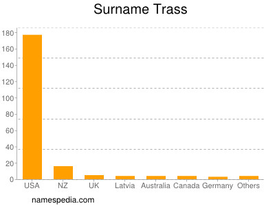 Surname Trass