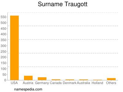 Surname Traugott