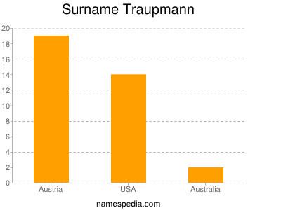 Surname Traupmann