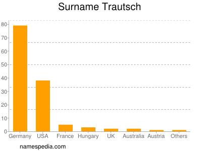 Surname Trautsch