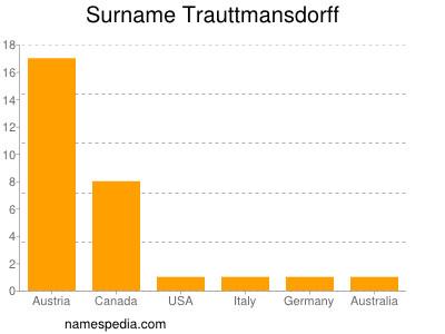 Familiennamen Trauttmansdorff