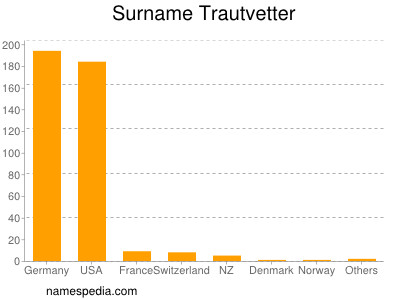 Surname Trautvetter