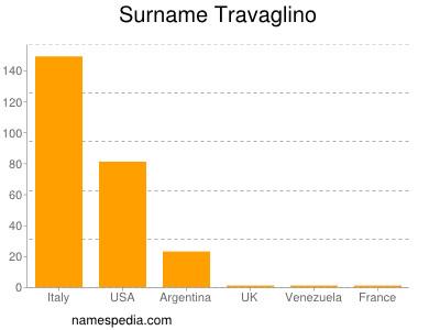 Surname Travaglino
