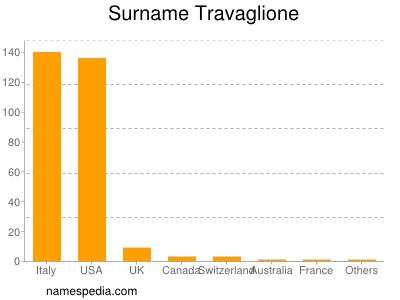 Surname Travaglione