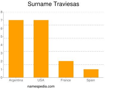 Surname Traviesas