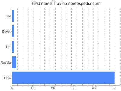 Given name Travina