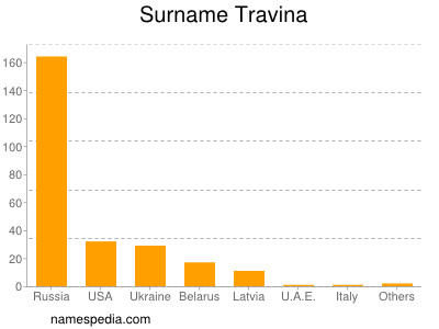 Surname Travina