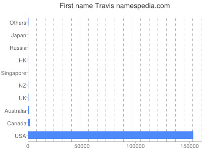 Given name Travis
