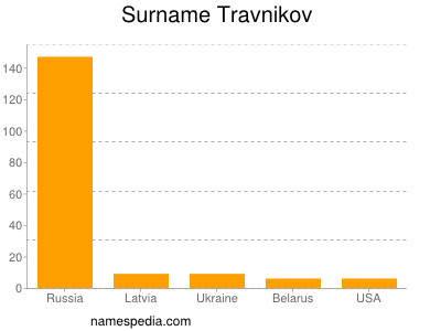 Surname Travnikov