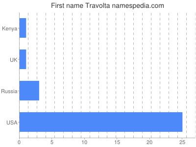 Given name Travolta