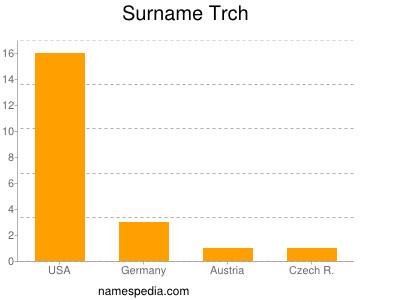 Surname Trch