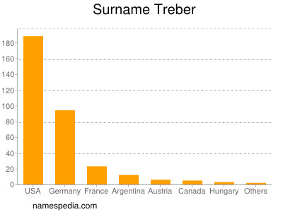 Surname Treber