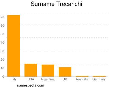 Surname Trecarichi