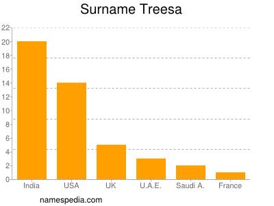 Surname Treesa