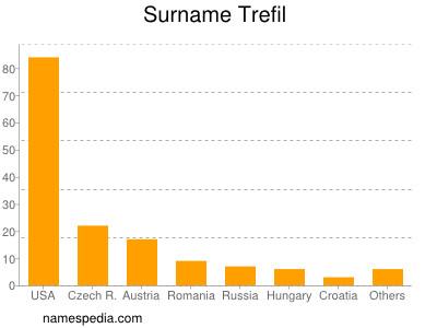 Surname Trefil