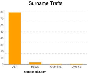 Surname Trefts