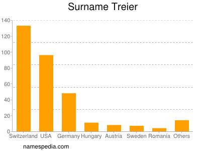 Surname Treier