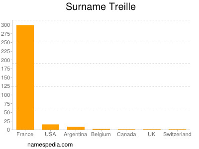 Surname Treille