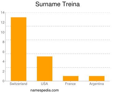 Surname Treina