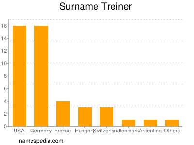 Surname Treiner