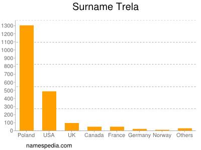 Surname Trela