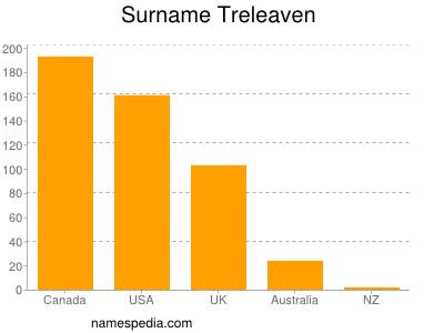 nom Treleaven