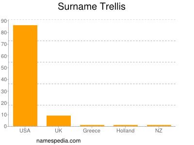 Surname Trellis