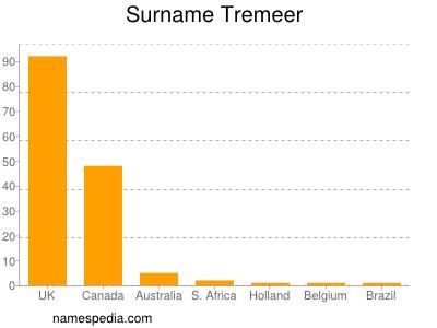Familiennamen Tremeer