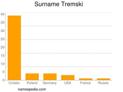 Surname Tremski