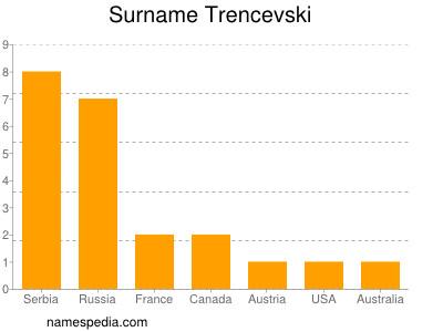 Surname Trencevski