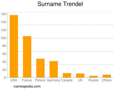 Surname Trendel