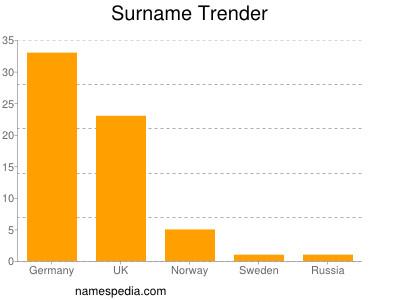 Surname Trender