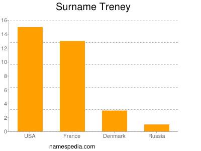 Surname Treney