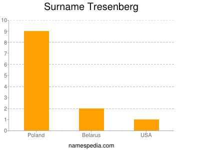 Surname Tresenberg