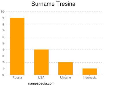 Surname Tresina